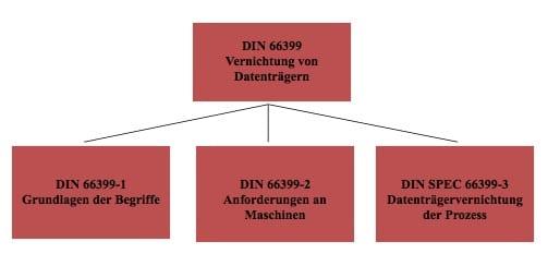 DIN-33699